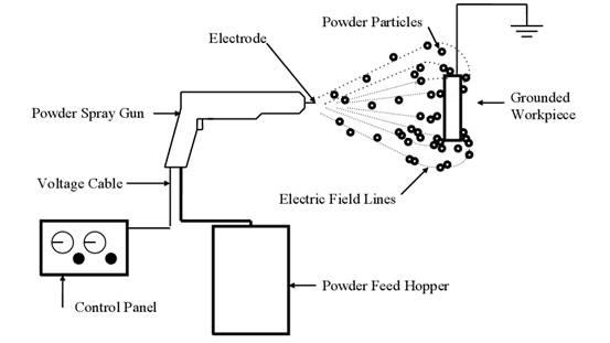 Spray Gun Electric Diagram Auto Wiring Diagram Today